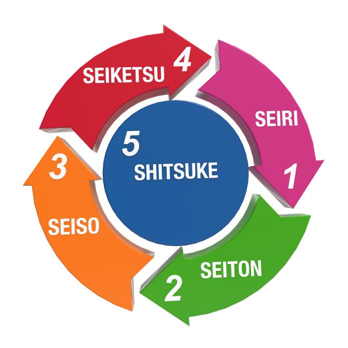 Metodo 5s lean per migliorare la produttivit for 5s office design